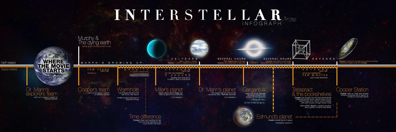reddit interstellar timeline